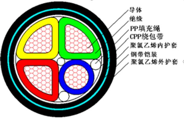 必威西汉姆官网铠装和绞合的主要作用